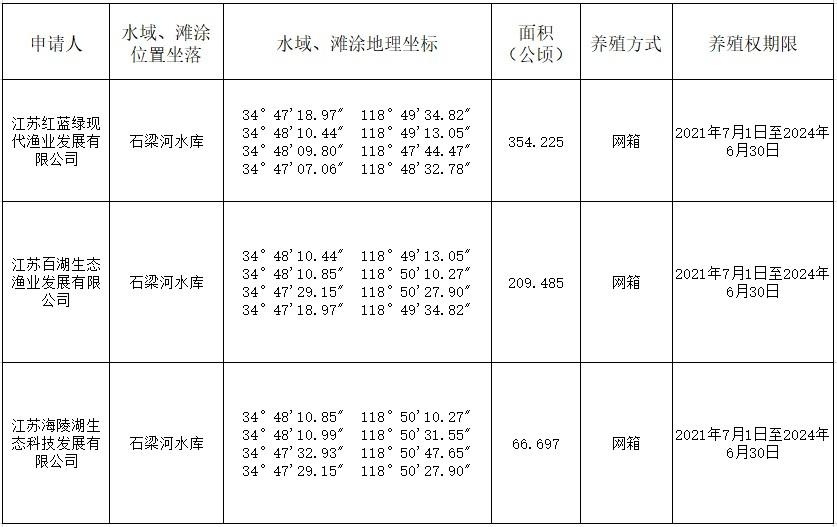 赣榆水域滩涂养殖发证登记办法》和《连云港市石梁河水库管理和保护规划
